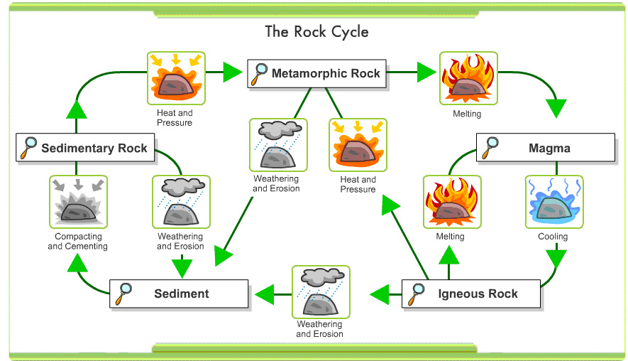 http://www.learner.org/interactives/rockcycle/index.html